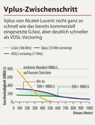 Vectoring: Telekom-Konkurrenten erwägen Gang vors Verfassungsgericht