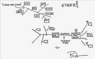 Ethernet-Entwurf Bob Metcalfe