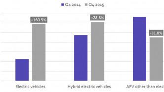 E-Auto-Zulassungen in Europa verdoppelte sich 2015