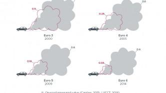 Abgasbetrug: Verfahren der EU gegen Deutschland