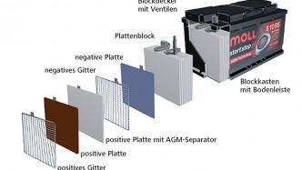 EU bestraft drei Recyclingfirmen für Altbatteriekartell