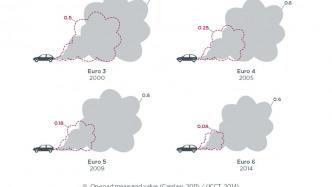 ICCT: Neun von zehn Euro-6-Dieseln reißen die Werte
