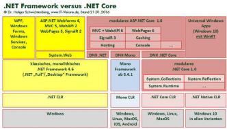 Aus (ASP).NET 5 wird (ASP).NET Core 1