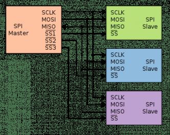 Typische SPI-Konfiguration mit einem Master und drei Slaves