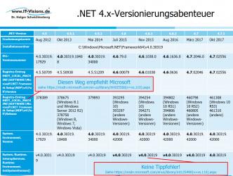 .NET 4.7 und 4.7.1 erkennen