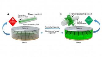 Forscher integrieren Flammschutzmittel in Lithium-Ionen-Akku