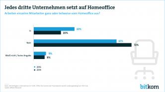 Ein Drittel der Unternehmen akzeptiert Arbeit im Home Office