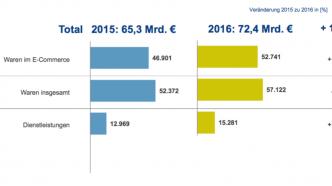 Online-Handel wächst in Deutschland um 12,5 Prozent