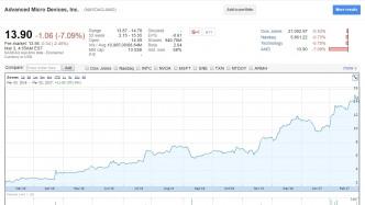 AMD-Aktie seit März 2016