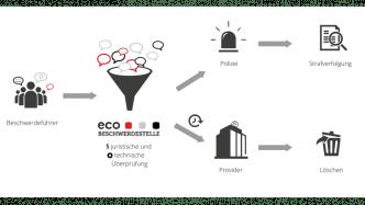 eco-Beschwerdestelle: Jahresbericht 2016 dokumentiert erfolgreiche Arbeit