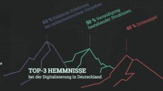 Studie: Deutsche Firmen zaghafter bei Digitalwandel als US-amerikanische