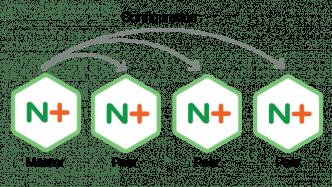 NGINX Plus R12 erweitert das Konfigurationsmanagement