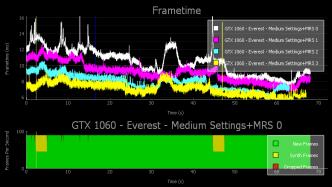 Performance in VR-Spielen messen: Nvidia veröffentlicht FCAT VR