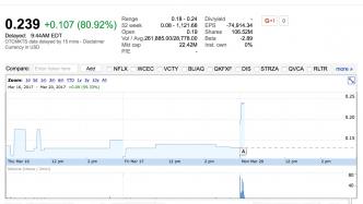 Riesiges Necurs-Botnetz wird nun anscheinend zur Aktienmanipulation eingesetzt