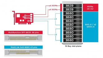 Broadcom 9400-16i HBA