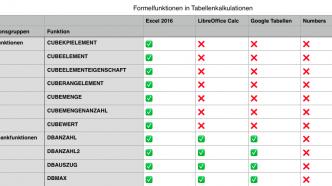 Mac-Tabellenkalkulationen: Liste hilft bei Kompatibilitätsfragen