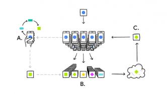 Google will neuronale Netze auf den Smartphones der Nutzer trainieren
