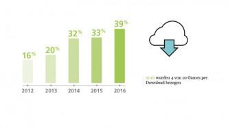 Videospiel-Verkaufszahlen: Mehr Downloads, weniger Datenträger