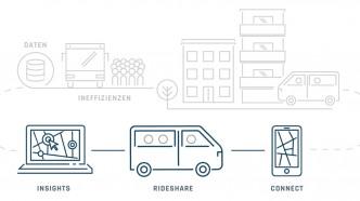 In Duisburg sollen Busse auf Nachfrage fahren