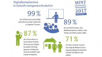 MINT-Studie: Nur ein Prozent der Neuntklässler nutzt Computer an der Schule