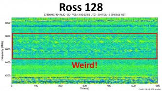 Merkwürdige Signale von Ross 128 stammen wohl von Satelliten
