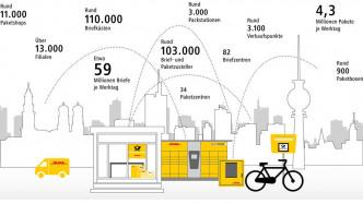 Online-Handel hält Deutsche Post auf Kurs