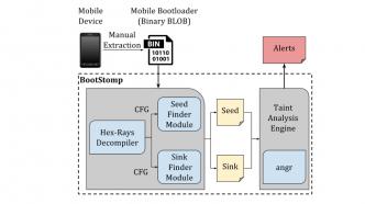 Mehrere Lücken in Android-Bootloadern bekannter Hersteller