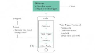 """Apple nennt Details zur Funktionsweise von """"Hey Siri"""""""