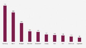 Elektroautos: Neun Autos je Ladepunkt