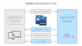 Sichere Anwendungsautorisierung: ownCloud unterstützt jetzt OAuth 2.0