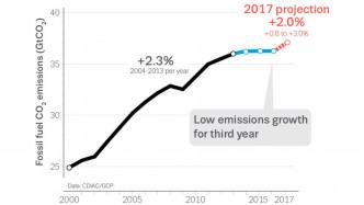 Weltweiter Kohlendioxid-Ausstoß steigt 2017 wieder an