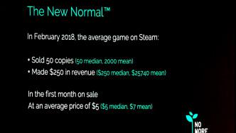 Analyst: 93 % der Spiele-Entwickler scheitern auf Steam