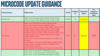 Intel Microcode Update Guidance gegen Spectre V2 (BTI, CVE-2017-5715)