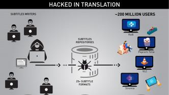 Lücke in Mediaplayern: Wie Hacker gezielt manipulierte Untertitel verteilt haben