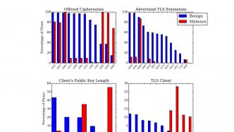 Cisco analysiert verschlüsselten Traffic, um Malware zu erkennen
