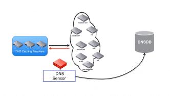 Was man über DNS als Sicherheits-Werkzeug wissen muss