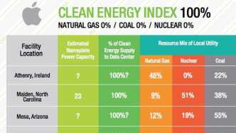 Clean Energy Index von Greenpeace: Nur Apple mit Bestnote
