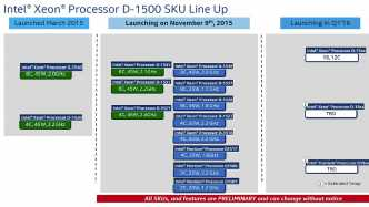 Intel Xeon D-1500: Roadmap