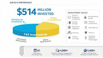 Intel Capital Investments 2015