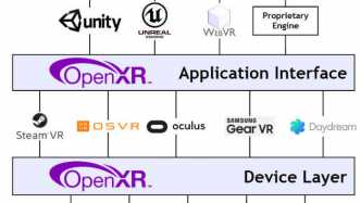 OpenXR: Neuer Standard für Virtual, Mixed und Augmented Reality