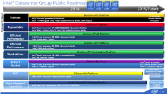 Intel Public Roadmap Server 2H 2014
