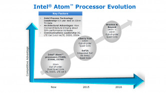 Intel Atom Roadmap vom IDF Shenzhen 2014