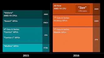 AMD Financial Analyst Day 2015: Zen 2016