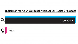 Statistik Ashley Madison