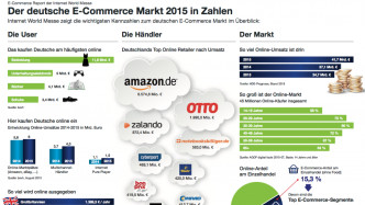 E-Commerce: Deutscher Internet-Handel wächst