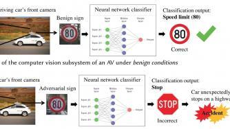 Autonome Autos: Forscher führen Zeichenerkennung mit manipulierten Schildern in die Irre