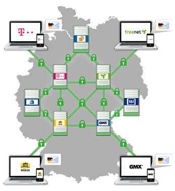 Der Verbund E-Mail made in Germany verspricht eine verschlüsselte Übertragung der Nachrichten zwischen allen Kunden der Verbundteilnehmer, angefangen vom Absender, über die Einlieferungs- und Empfangs-Server bis hin zum Empfänger. Die gesamte Datenverarbeitung laufe ausschließlich in Deutschland ab.
