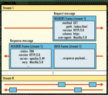 Mit dem neuen Binary-Framing-Mechanismus ändert HTTP 2.0 die Art, wie Client und Server kommunizieren. Mittels Streams können sie mehrere Elemente verschränkt, also per Multiplexverfahren gleichzeitig übertragen. Darin setzen sich Messages aus einzelnen Frames zusammen. Die Frame-Header enthalten Stream-IDs, sodass sie der Empfänger einzelnen Streams zuordnen, also demultiplexen kann.
