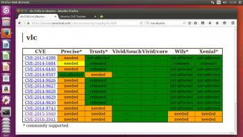 Ubuntu CVE Tracker