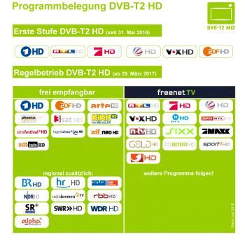 Im Pilotbetrieb gibt es sechs HD-Sender, ab 29. März 2017 sollen es bis zu 40 Stück werden.